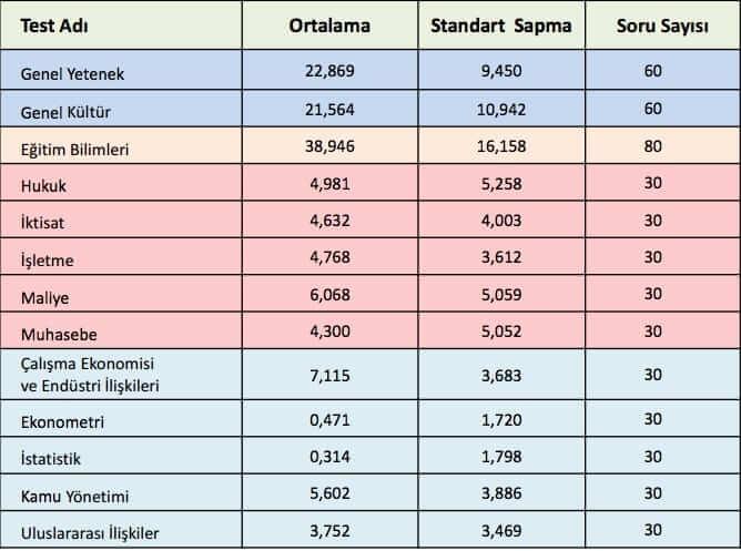 kpss-a-grubu-ortalama-2015