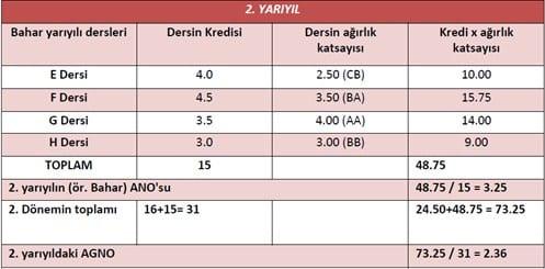istanbul-universitesi-not-sistemi-2