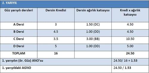istanbul-universitesi-not-sistemi
