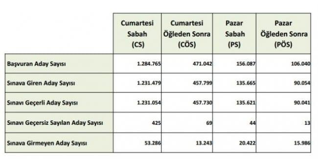 kpss-2016-istatistikleri